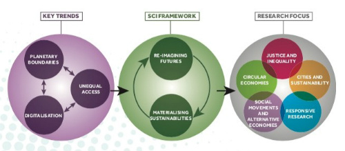 Diagram showing the key trends, SCI framework and research focus.